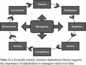 Resource-Dependence-Theory-img
