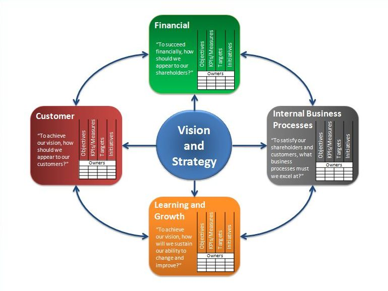 the concept of developing balanced score card The balanced scorecard is a concept that has become deeply embedded in organisations of all kinds the future of the balanced scorecard balanced scorecards.