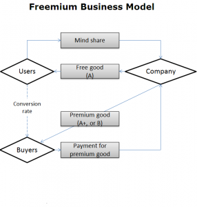 Freemium business model IMG