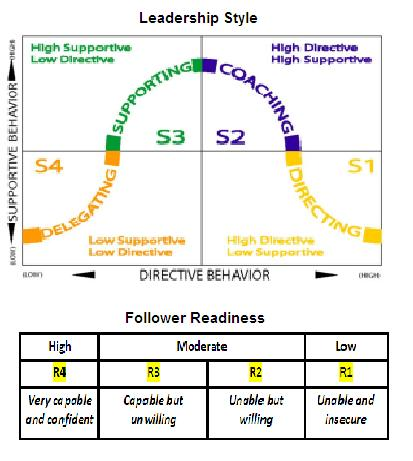 Situational Leadership Model by Paul Hersey and Ken Blanchard